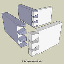 Throught dovetail joint
