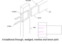 through tenon joint