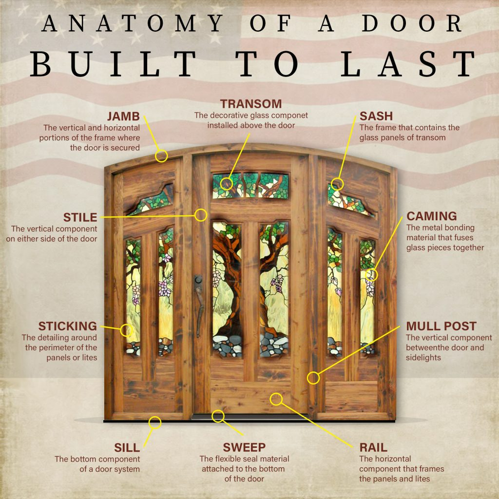 anatomy of a door