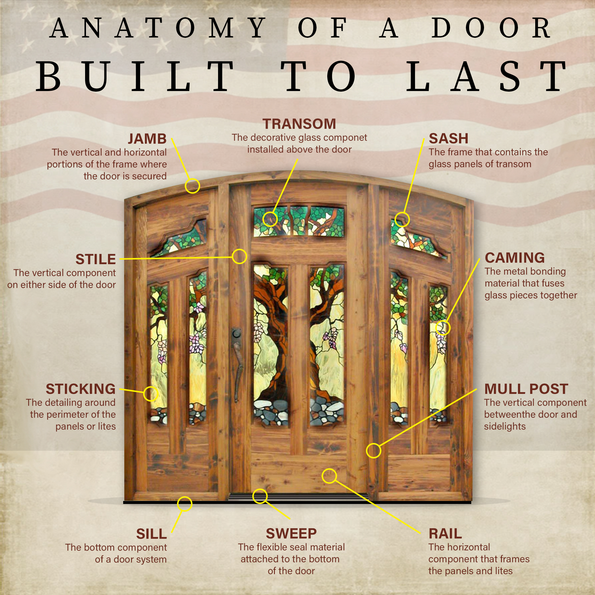 anatomy of a door